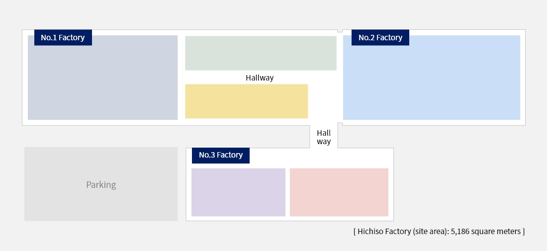 [ Hichiso Factory (site area): 5,186 square meters ]